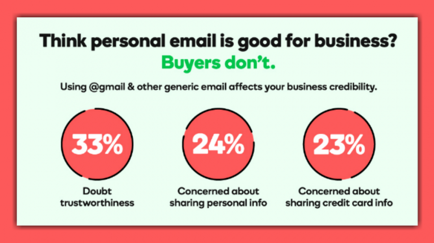 A lot of small businesses, even if they have a decent website, opt to keep their old, personal, generic-domain email address e.g., busyenterprises@gmail.com, busyenterprises23@yahoo.com (domain is the part that appears…