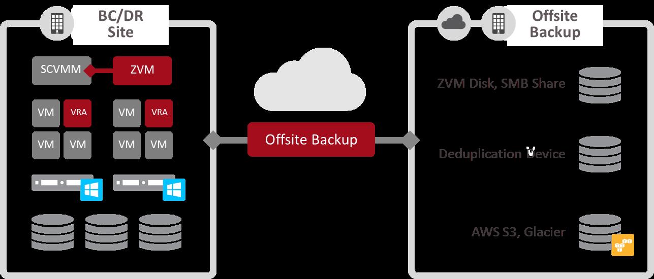 Offsite data backup handlers Kenya